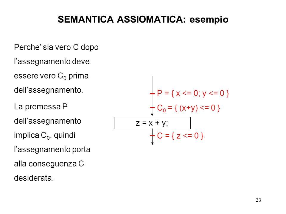 23 SEMANTICA ASSIOMATICA: esempio z = x + y; P = { x <= 0; y <= 0 } C 0 = { (x+y) <= 0 } C = { z <= 0 } Perche sia vero C dopo lassegnamento deve essere vero C 0 prima dellassegnamento.