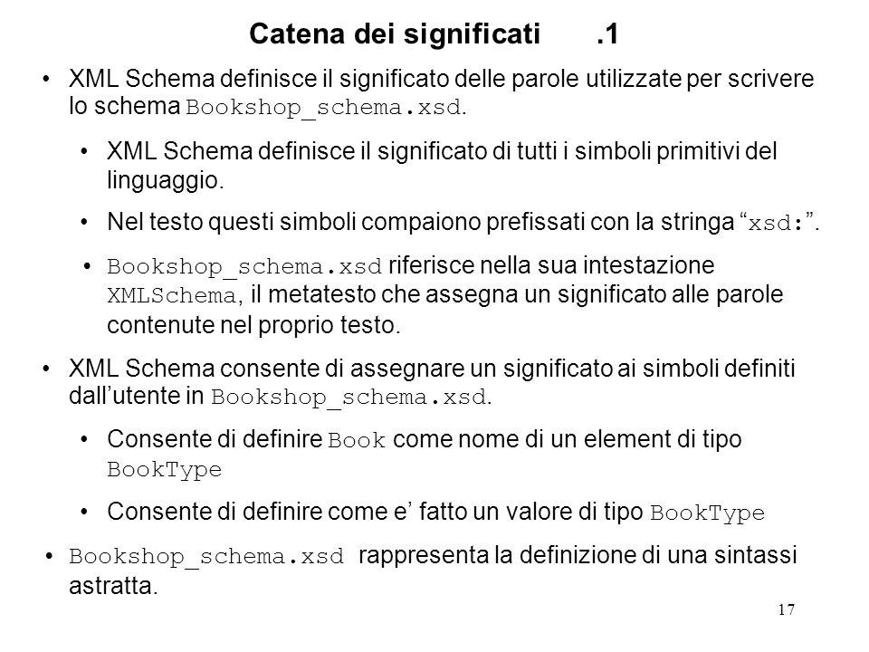 17 Catena dei significati.1 XML Schema definisce il significato delle parole utilizzate per scrivere lo schema Bookshop_schema.xsd. XML Schema definis