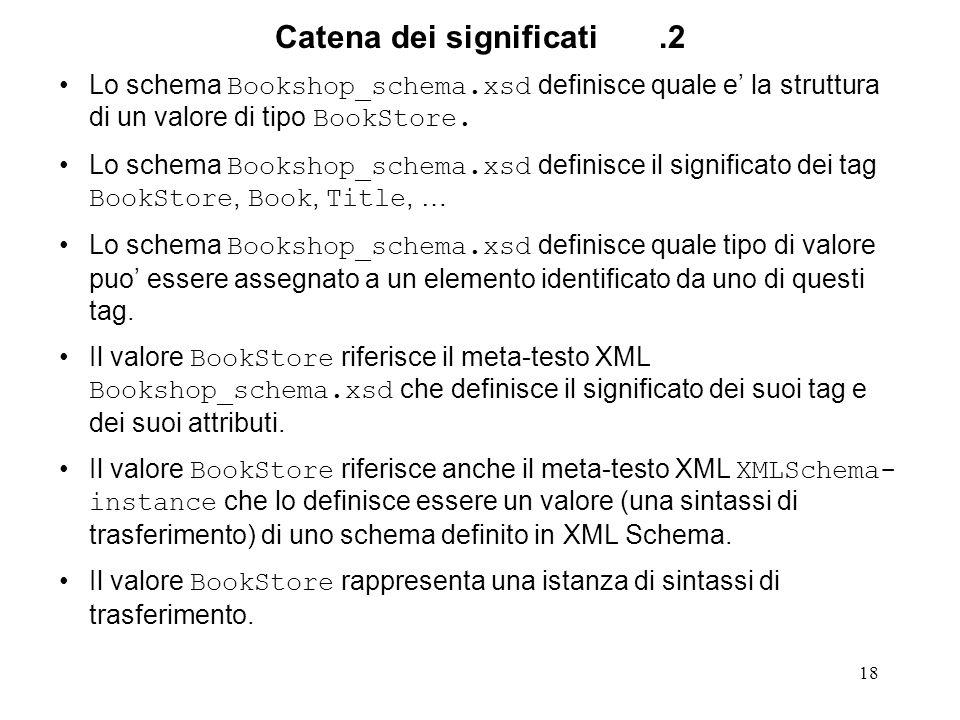 18 Catena dei significati.2 Lo schema Bookshop_schema.xsd definisce quale e la struttura di un valore di tipo BookStore. Lo schema Bookshop_schema.xsd