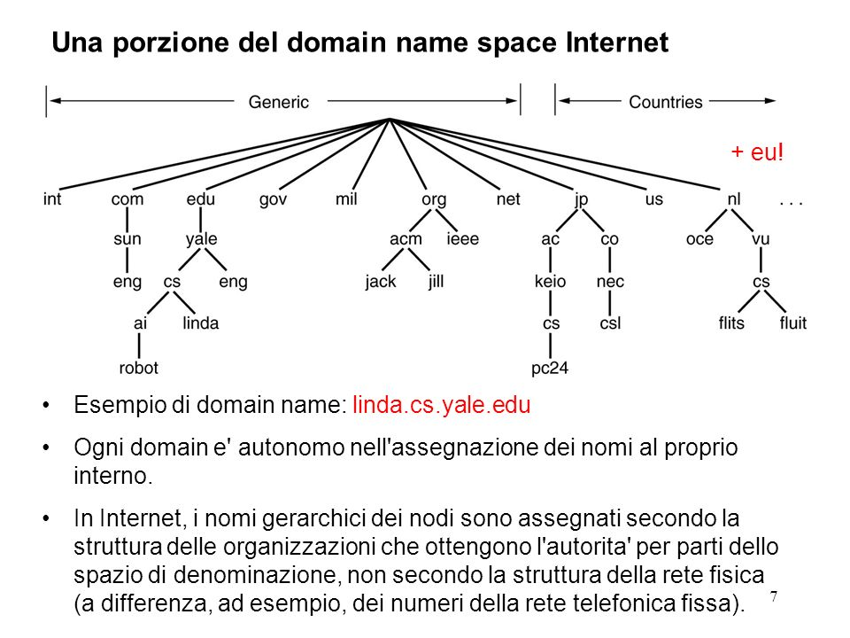 7 Una porzione del domain name space Internet Esempio di domain name: linda.cs.yale.edu Ogni domain e' autonomo nell'assegnazione dei nomi al proprio
