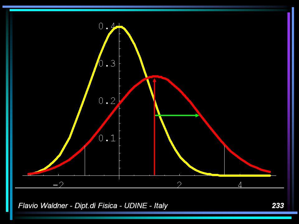 Flavio Waldner - Dipt.di Fisica - UDINE - Italy233