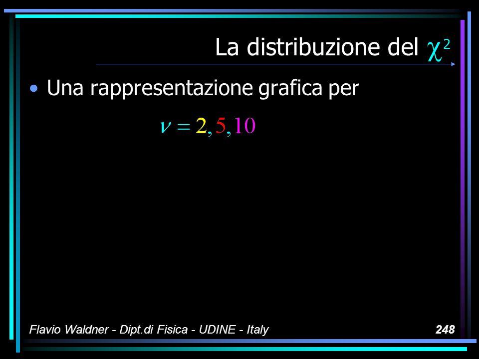Flavio Waldner - Dipt.di Fisica - UDINE - Italy248 La distribuzione del 2 Una rappresentazione grafica per