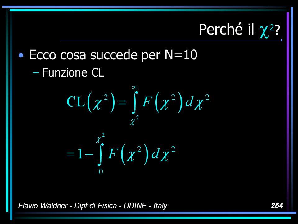 Flavio Waldner - Dipt.di Fisica - UDINE - Italy254 Perché il 2 ? Ecco cosa succede per N=10 –Funzione CL