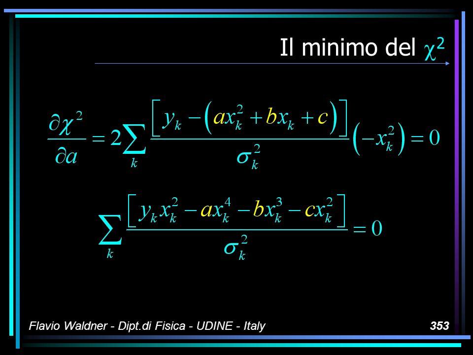 Flavio Waldner - Dipt.di Fisica - UDINE - Italy353 Il minimo del 2