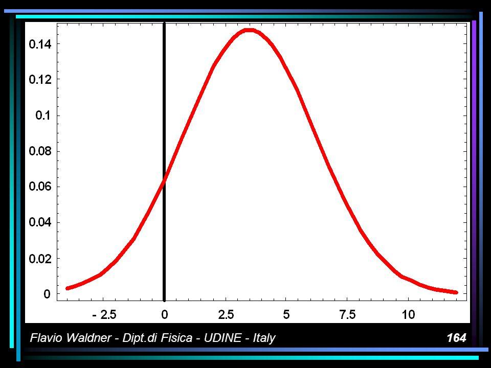 Flavio Waldner - Dipt.di Fisica - UDINE - Italy164