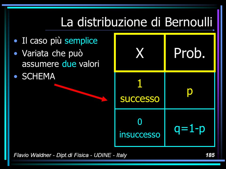 Flavio Waldner - Dipt.di Fisica - UDINE - Italy185 La distribuzione di Bernoulli Il caso più semplice Variata che può assumere due valori SCHEMA XProb