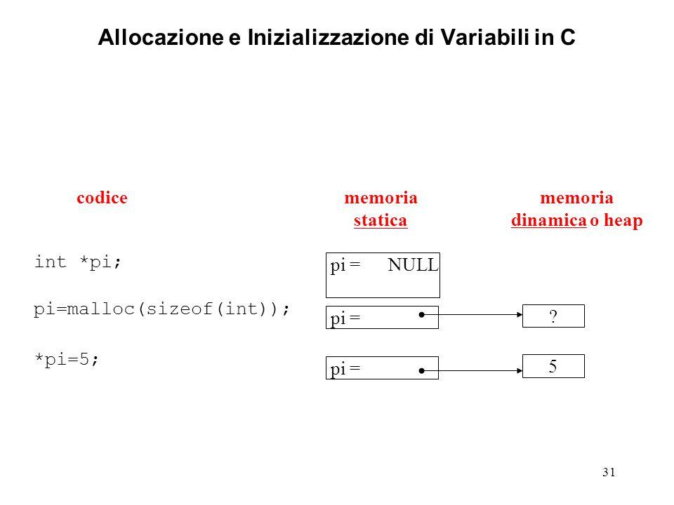 31 Allocazione e Inizializzazione di Variabili in C int *pi; pi=malloc(sizeof(int)); *pi=5; memoria statica memoria dinamica o heap codice pi = NULL pi = .