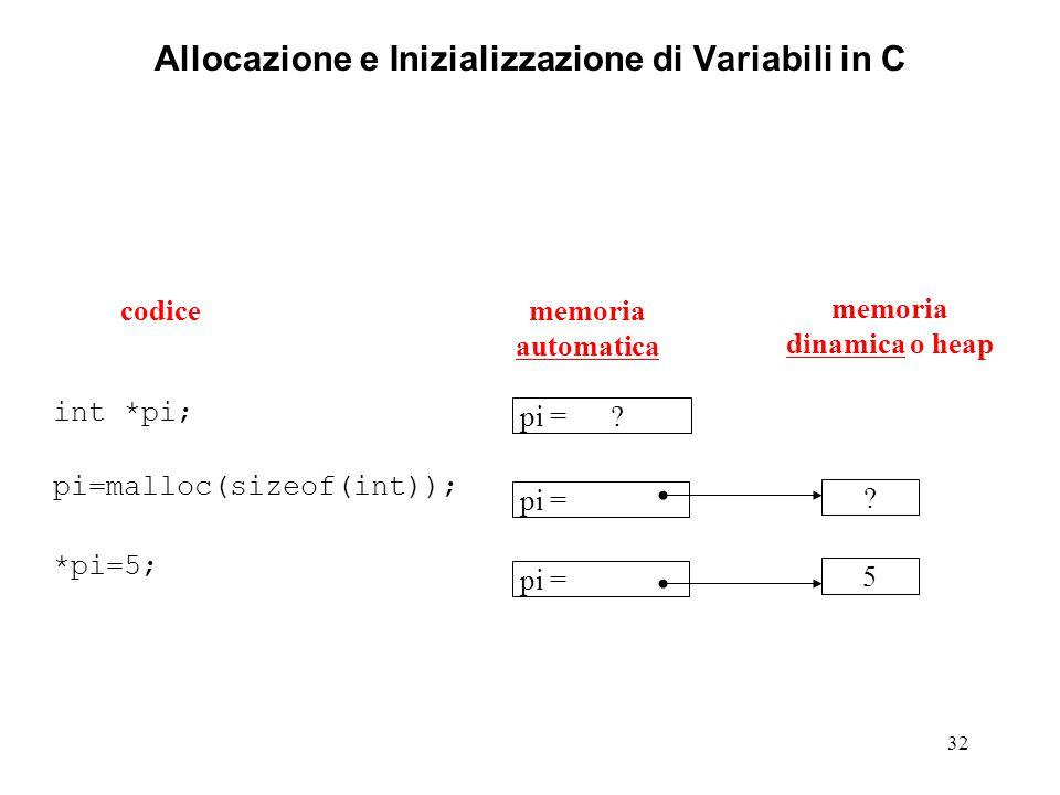 32 Allocazione e Inizializzazione di Variabili in C int *pi; pi=malloc(sizeof(int)); *pi=5; memoria automatica memoria dinamica o heap codice pi = ? p