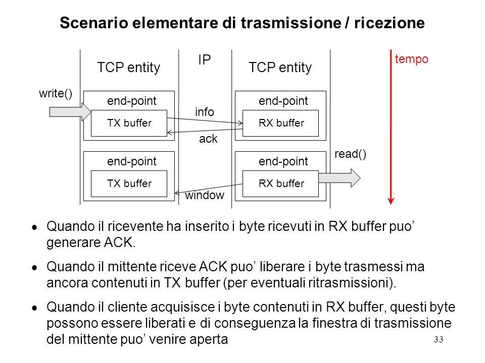 33 Scenario elementare di trasmissione / ricezione Quando il ricevente ha inserito i byte ricevuti in RX buffer puo generare ACK. Quando il mittente r