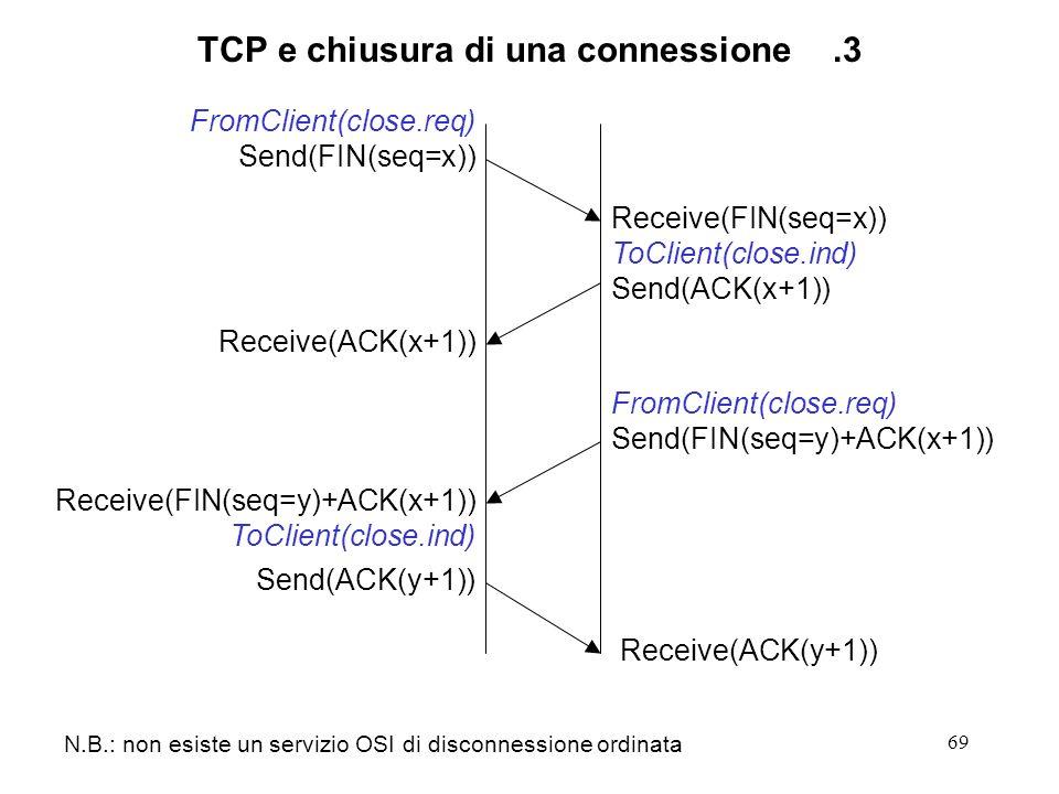 69 TCP e chiusura di una connessione.3 Send(FIN(seq=x)) Send(ACK(y+1)) Receive(FIN(seq=x)) Send(ACK(x+1)) Receive(ACK(y+1)) FromClient(close.req) ToCl