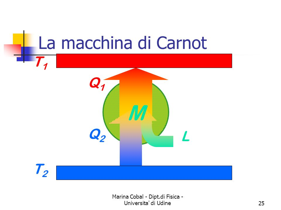 Marina Cobal - Dipt.di Fisica - Universita di Udine25 La macchina di Carnot T1T1 T2T2 Q1Q1 Q2Q2 L M