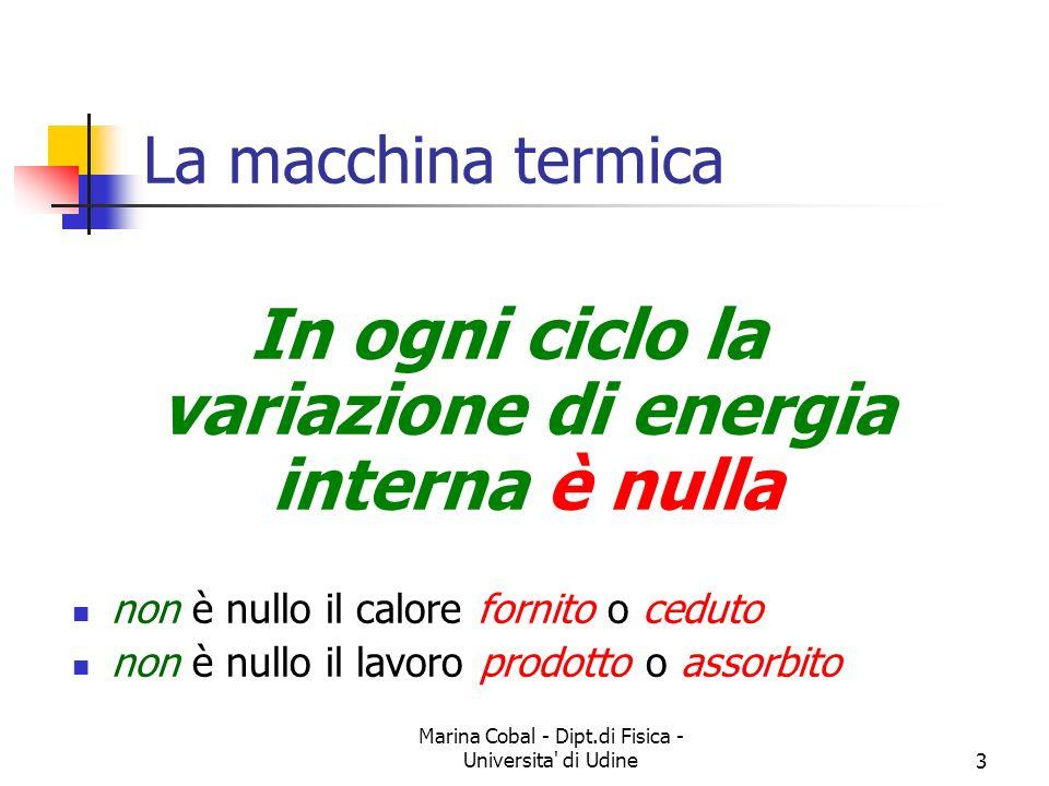 Marina Cobal - Dipt.di Fisica - Universita di Udine3 La macchina termica In ogni ciclo la variazione di energia interna è nulla non è nullo il calore fornito o ceduto non è nullo il lavoro prodotto o assorbito