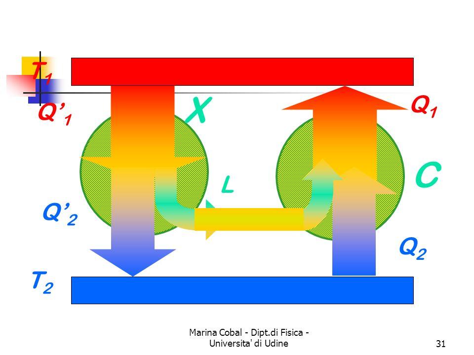 Marina Cobal - Dipt.di Fisica - Universita di Udine31 T1T1 T2T2 Q1Q1 Q2Q2 L X C Q1Q1 Q2Q2