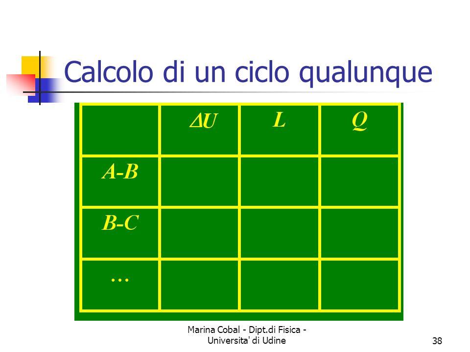 Marina Cobal - Dipt.di Fisica - Universita di Udine38 Calcolo di un ciclo qualunque