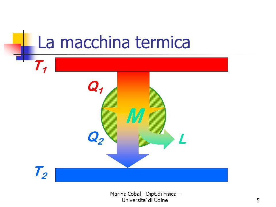 Marina Cobal - Dipt.di Fisica - Universita di Udine5 La macchina termica T1T1 T2T2 Q1Q1 Q2Q2 L M