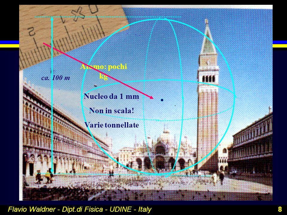 Flavio Waldner - Dipt.di Fisica - UDINE - Italy 8 Atomo: pochi kg Nucleo da 1 mm Non in scala! Varie tonnellate ca. 100 m