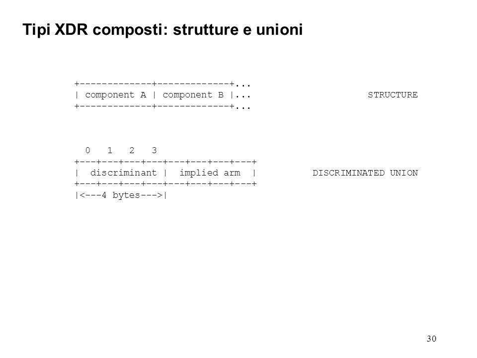 30 Tipi XDR composti: strutture e unioni +-------------+-------------+... | component A | component B |... STRUCTURE +-------------+-------------+...