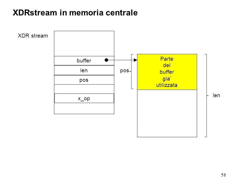 58 XDRstream in memoria centrale XDR stream buffer len pos Parte del buffer gia utilizzata pos x_op
