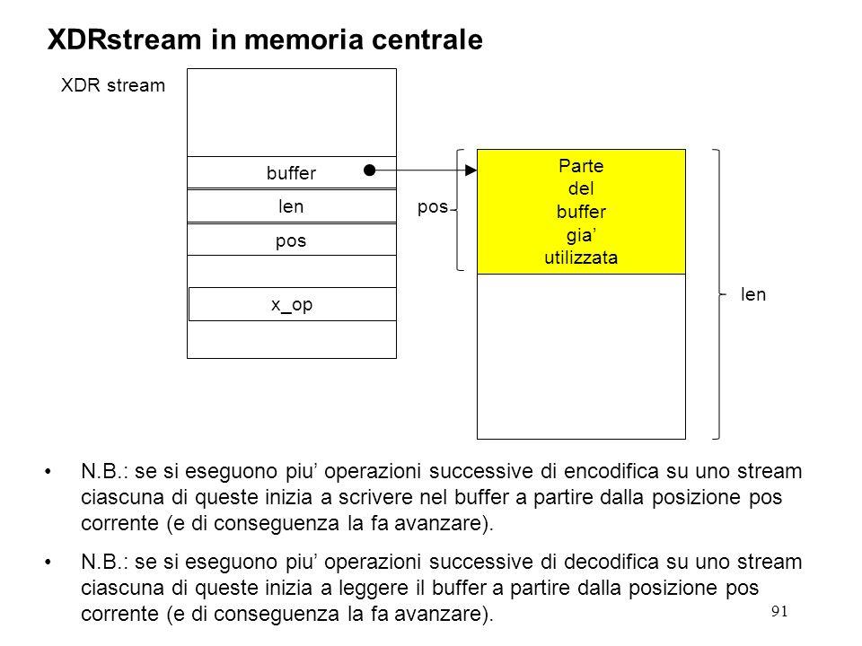 91 XDRstream in memoria centrale XDR stream buffer len pos Parte del buffer gia utilizzata pos x_op N.B.: se si eseguono piu operazioni successive di