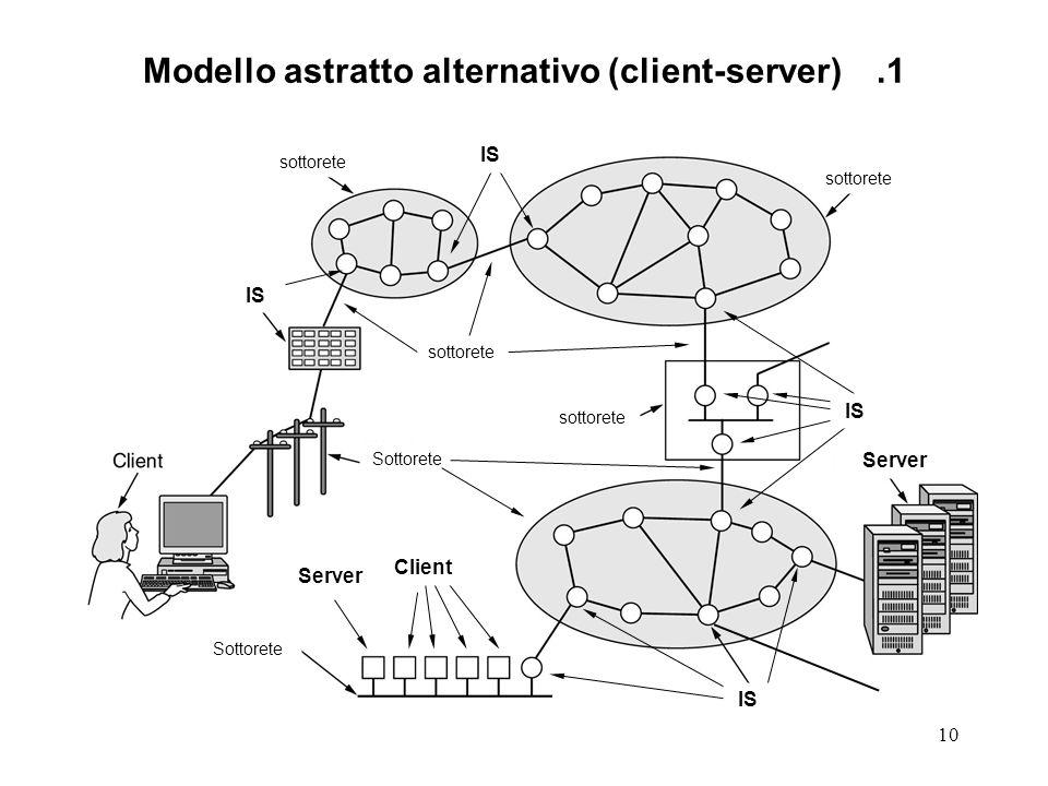 10 Modello astratto alternativo (client-server).1 sottorete Sottorete sottorete Sottorete IS Client IS sottorete IS Server