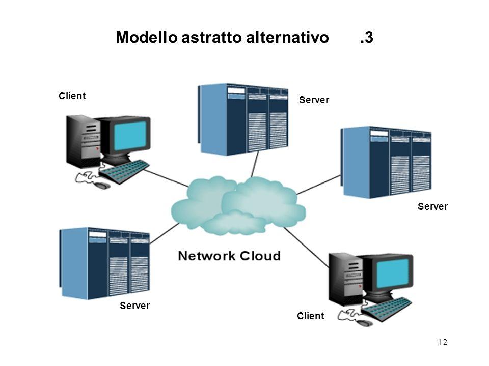 12 Modello astratto alternativo.3 Client Server
