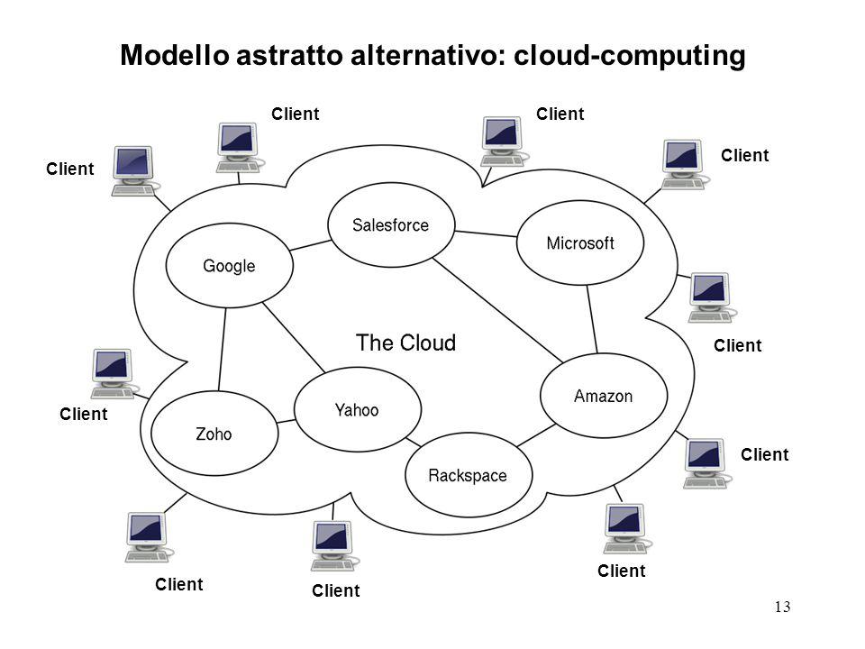 13 Modello astratto alternativo: cloud-computing Client