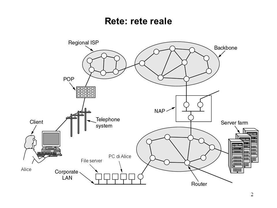 2 Rete: rete reale Alice PC di Alice File server