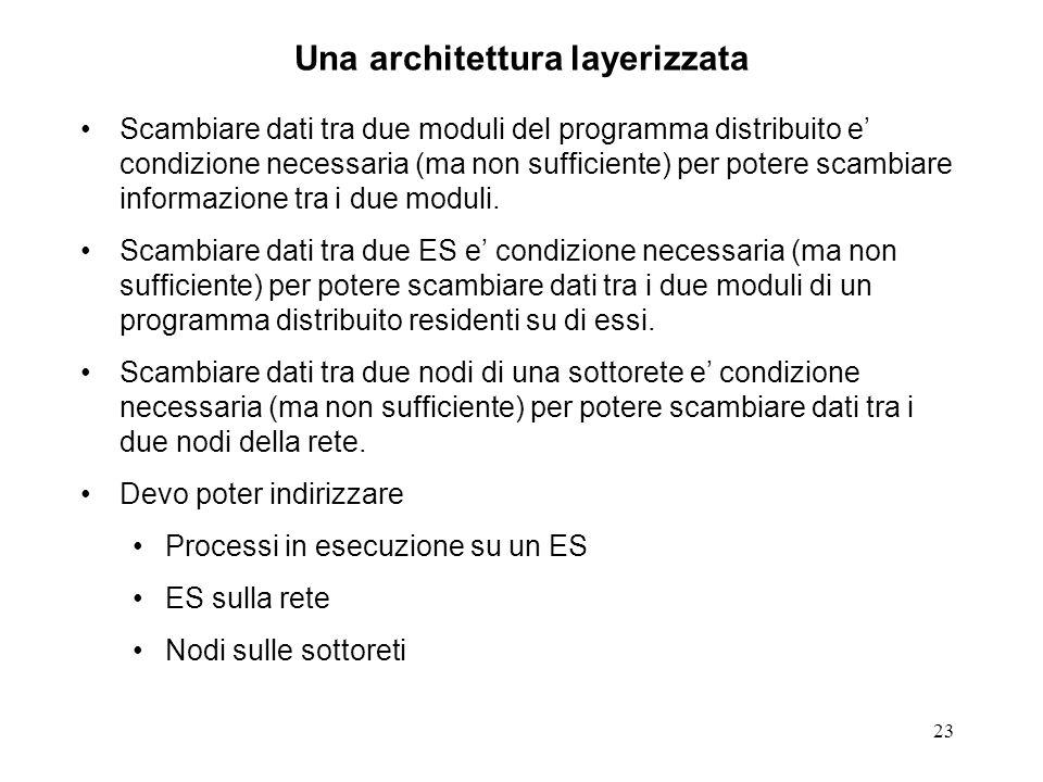 23 Una architettura layerizzata Scambiare dati tra due moduli del programma distribuito e condizione necessaria (ma non sufficiente) per potere scambi