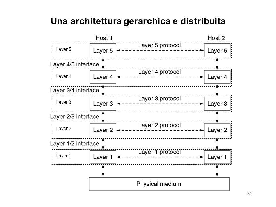 25 Una architettura gerarchica e distribuita Layer 1 Layer 2 Layer 3 Layer 4 Layer 5