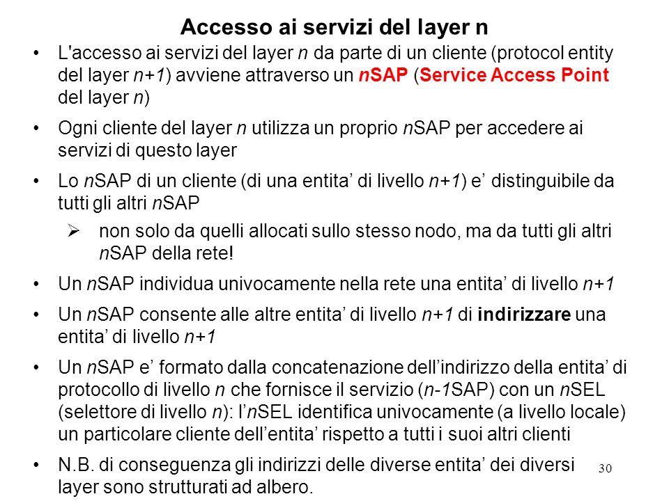 30 Accesso ai servizi del layer n L'accesso ai servizi del layer n da parte di un cliente (protocol entity del layer n+1) avviene attraverso un nSAP (