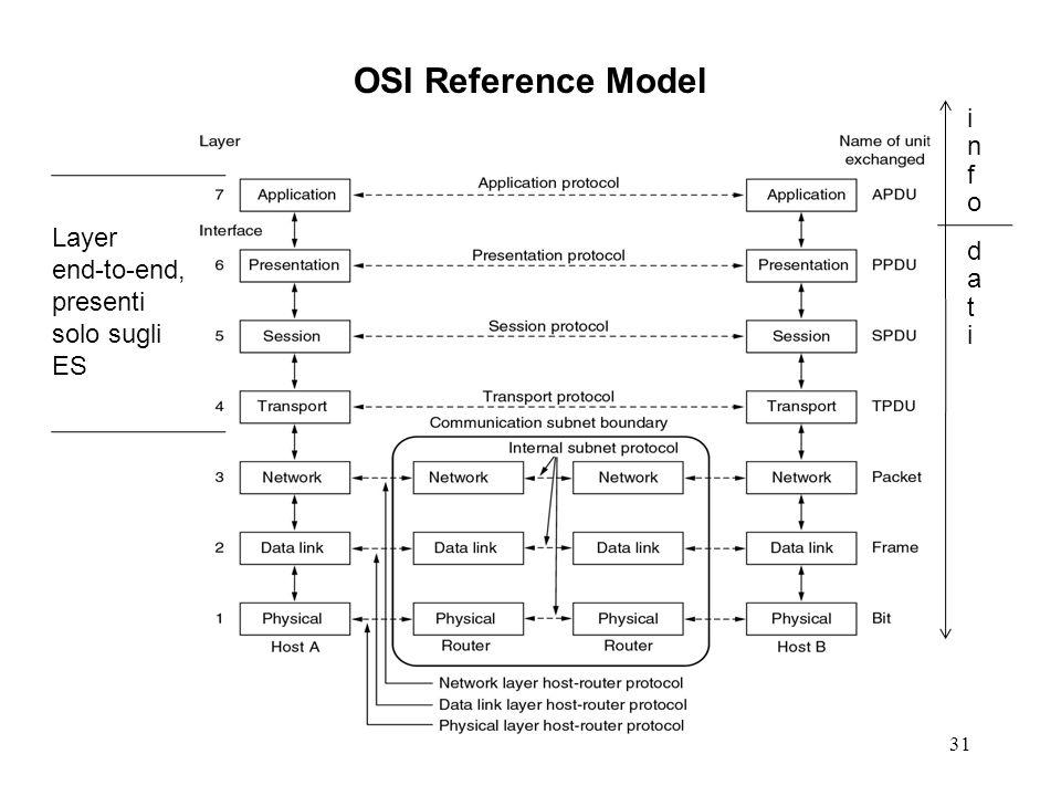 31 OSI Reference Model Layer end-to-end, presenti solo sugli ES infoinfo datidati