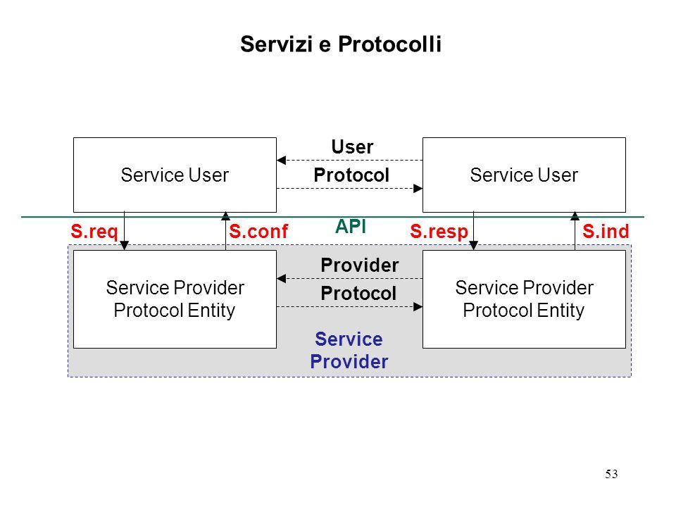 53 Servizi e Protocolli Service Provider Protocol Entity Service User Service Provider Protocol Entity Service User S.req S.ind S.respS.conf Service P