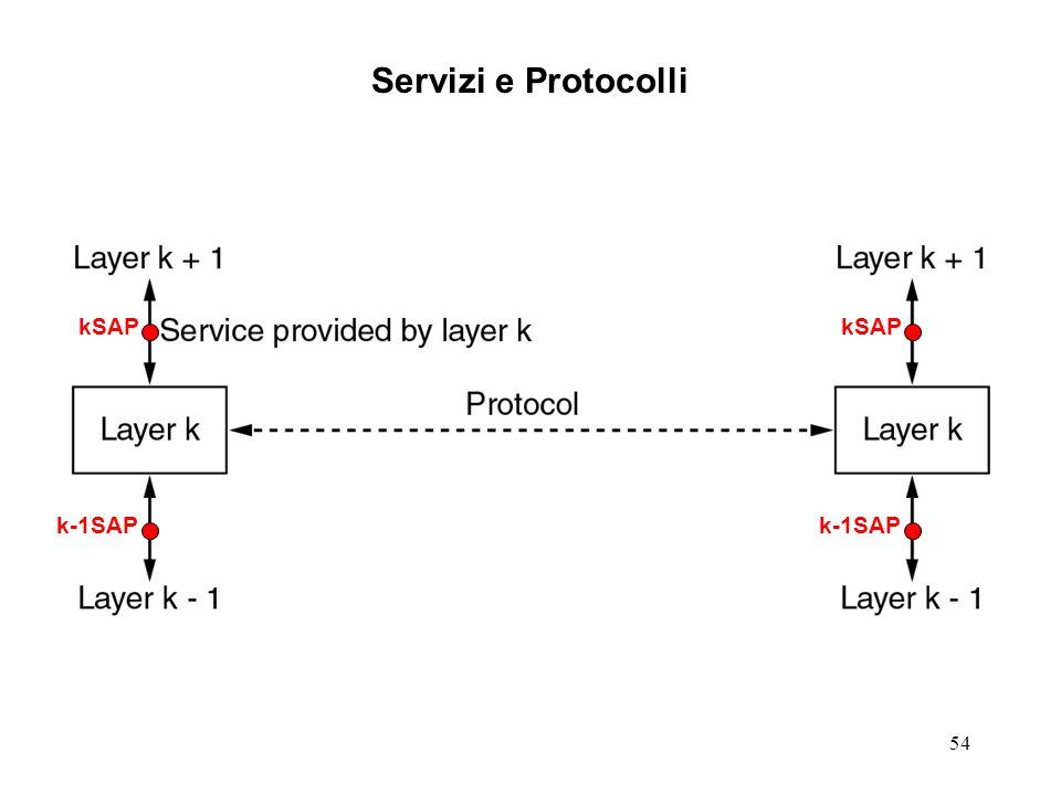 54 Servizi e Protocolli kSAP k-1SAP