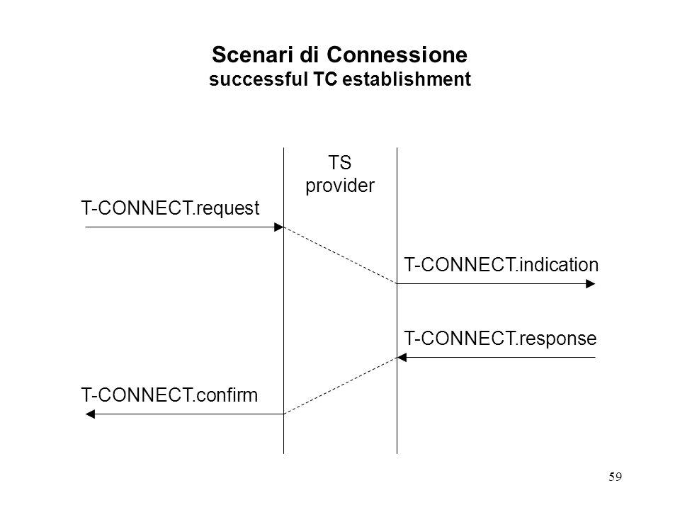 59 Scenari di Connessione successful TC establishment TS provider T-CONNECT.request T-CONNECT.indication T-CONNECT.response T-CONNECT.confirm