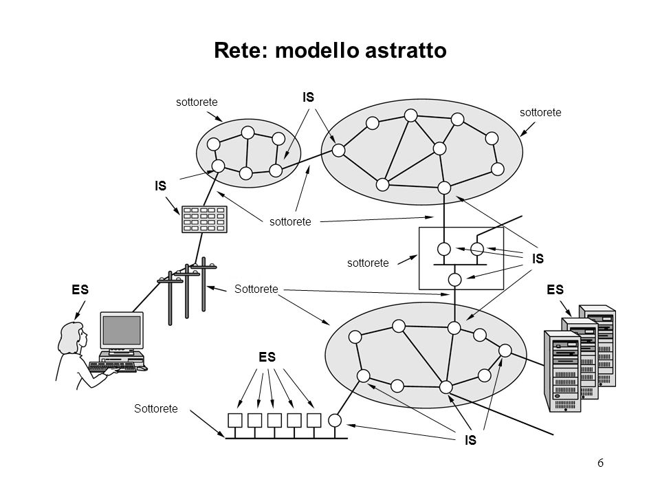 7 Nodi della rete (da: Rose) INTERMEDIATE-SYSTEM (IS) An IS is simply a single node, connected to more than one subnetwork, which is capable and is allowed to forward data from one subnetwork to another (non basta essere dual-homed!).