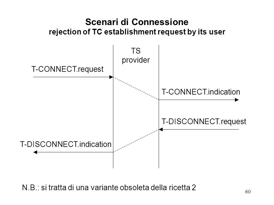 60 Scenari di Connessione rejection of TC establishment request by its user TS provider T-CONNECT.request T-CONNECT.indication T-DISCONNECT.request T-