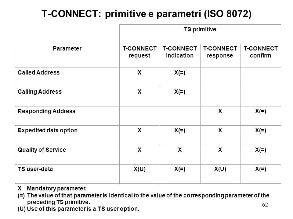 62 T-CONNECT: primitive e parametri (ISO 8072) TS primitive ParameterT-CONNECT request T-CONNECT indication T-CONNECT response T-CONNECT confirm Calle
