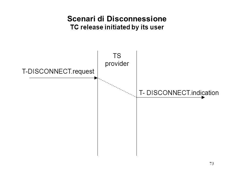 73 Scenari di Disconnessione TC release initiated by its user TS provider T-DISCONNECT.request T- DISCONNECT.indication