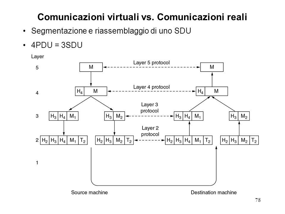 78 Comunicazioni virtuali vs. Comunicazioni reali Segmentazione e riassemblaggio di uno SDU 4PDU = 3SDU