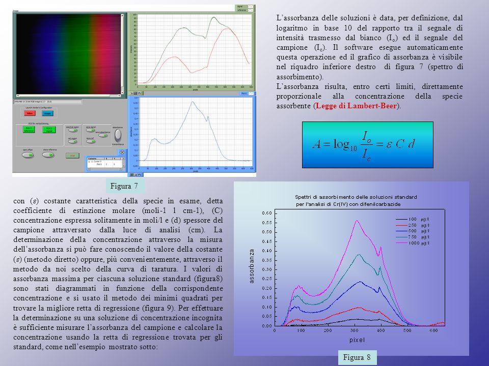 Lassorbanza delle soluzioni è data, per definizione, dal logaritmo in base 10 del rapporto tra il segnale di intensità trasmesso dal bianco (I o ) ed