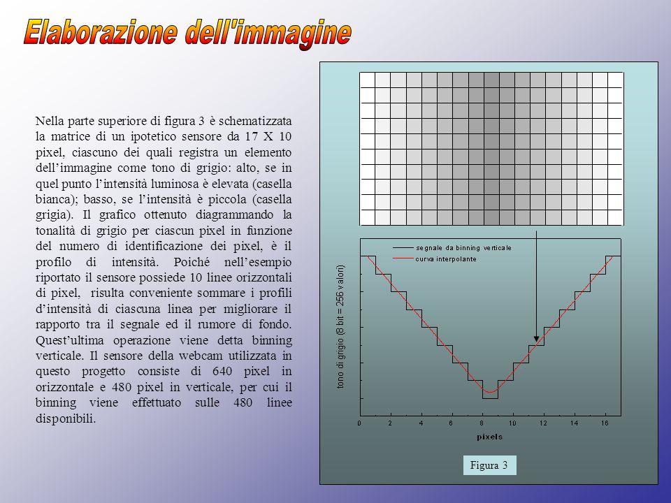 Nella parte superiore di figura 3 è schematizzata la matrice di un ipotetico sensore da 17 X 10 pixel, ciascuno dei quali registra un elemento dellimm