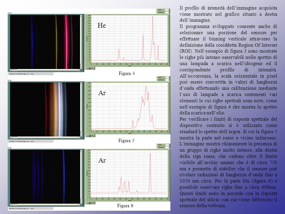 Il profilo di intensità dellimmagine acquisita viene mostrato nel grafico situato a destra dellimmagine. Il programma sviluppato consente anche di sel