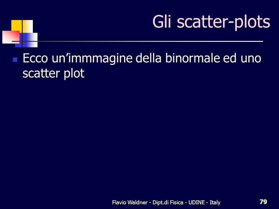Flavio Waldner - Dipt.di Fisica - UDINE - Italy 79 Gli scatter-plots Ecco unimmmagine della binormale ed uno scatter plot