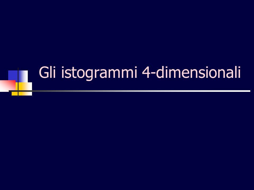 Gli istogrammi 4-dimensionali