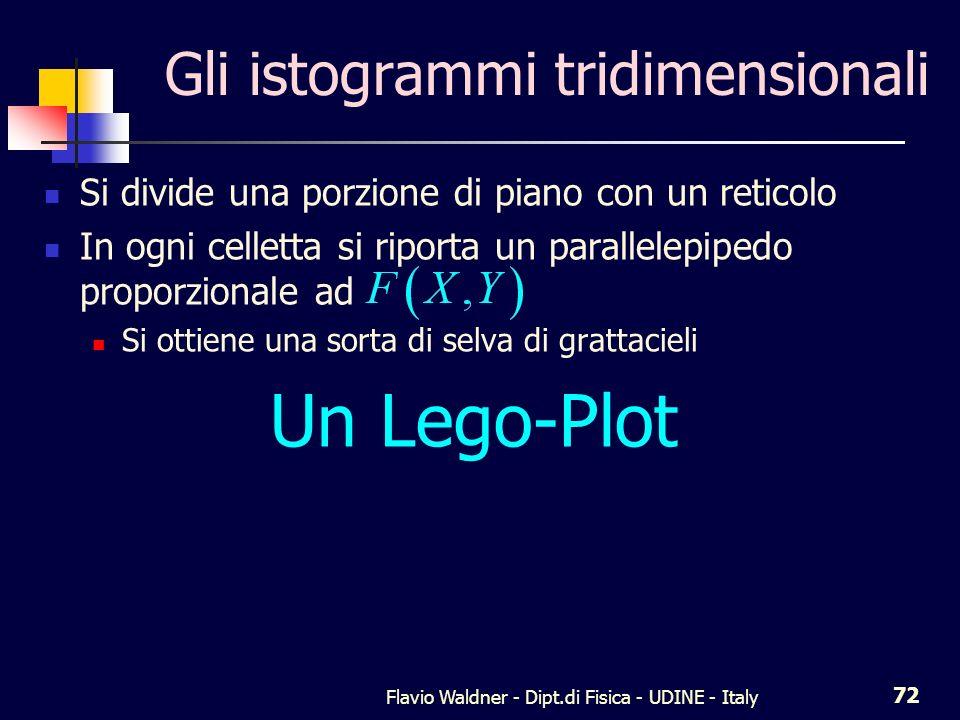 Flavio Waldner - Dipt.di Fisica - UDINE - Italy 72 Gli istogrammi tridimensionali Si divide una porzione di piano con un reticolo In ogni celletta si