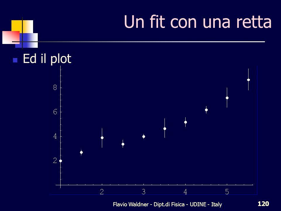 Flavio Waldner - Dipt.di Fisica - UDINE - Italy 120 Un fit con una retta Ed il plot
