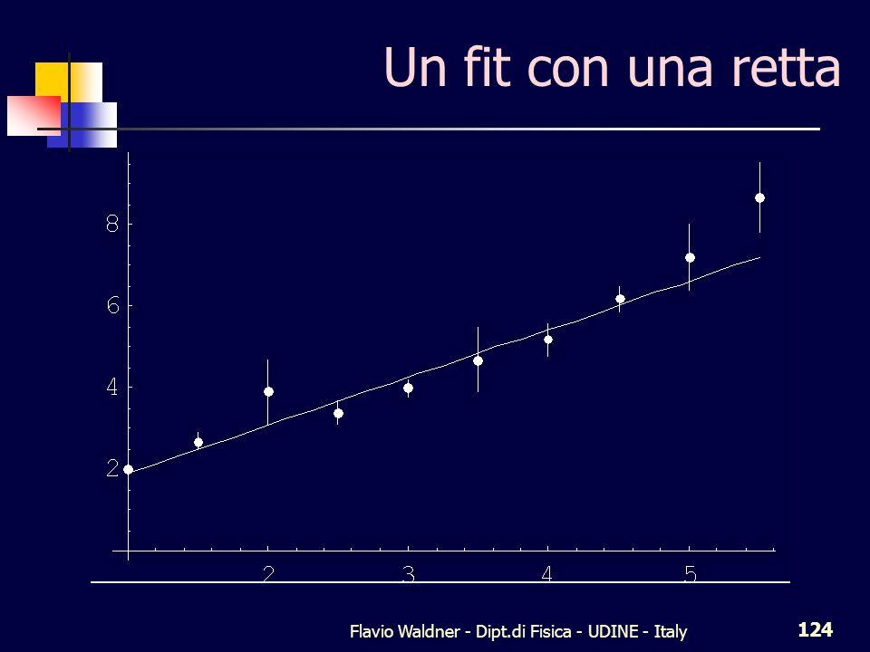 Flavio Waldner - Dipt.di Fisica - UDINE - Italy 124 Un fit con una retta