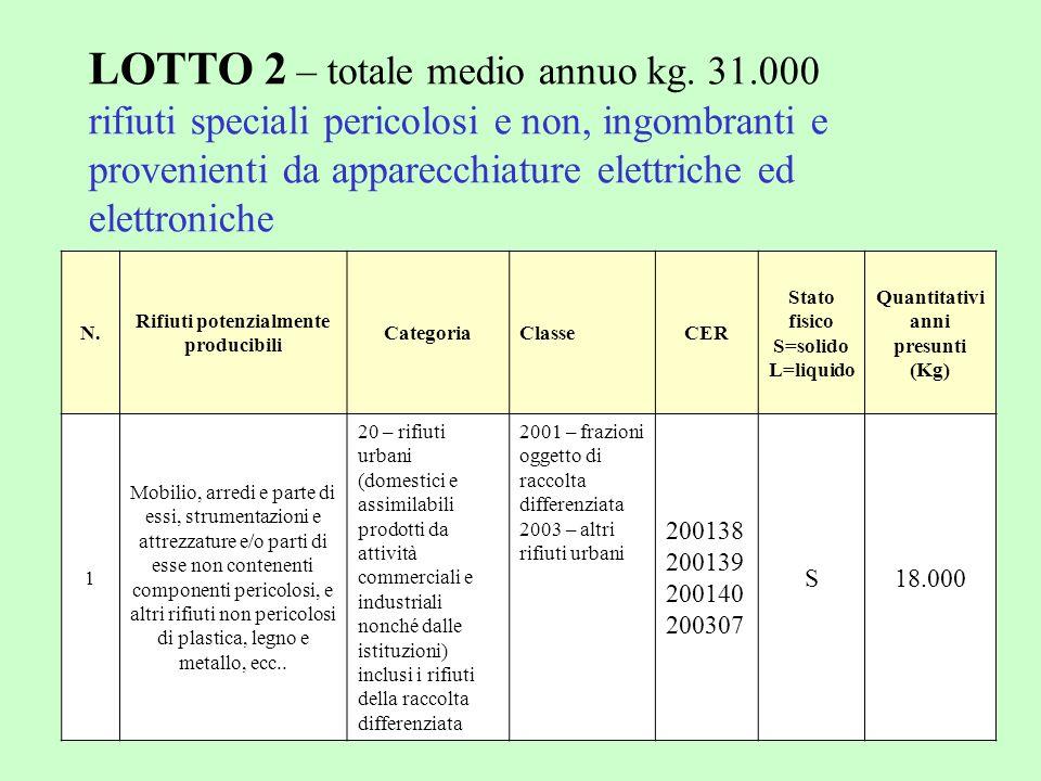 LOTTO 2 – totale medio annuo kg. 31.000 rifiuti speciali pericolosi e non, ingombranti e provenienti da apparecchiature elettriche ed elettroniche N.