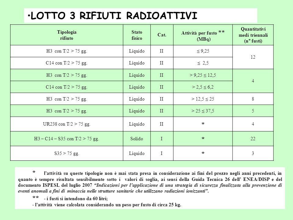 Tipologia rifiuto Stato fisico Cat. Attività per fusto ** (MBq) Quantitativi medi triennali (n° fusti) H3 con T/2 > 75 gg.LiquidoII 9,25 12 C14 con T/