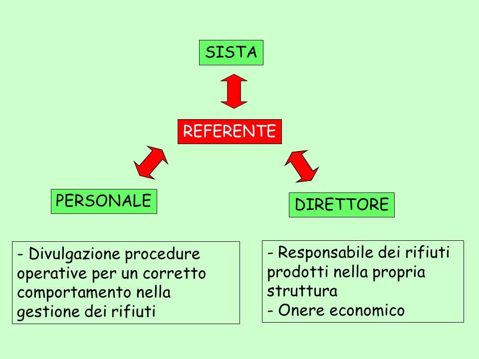 REFERENTE PERSONALE DIRETTORE - Divulgazione procedure operative per un corretto comportamento nella gestione dei rifiuti - Responsabile dei rifiuti p